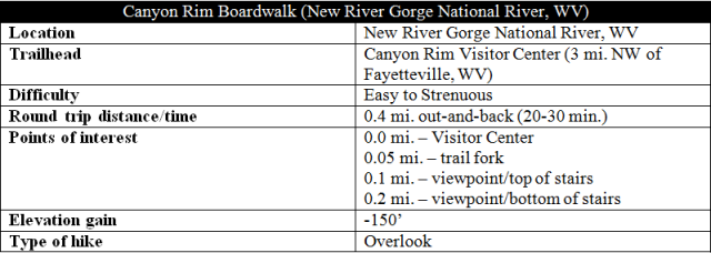 Canyon Rim Boardwalk trail hike New River Gorge overlook information