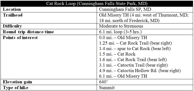 Cat Rock Loop trail hike Cunningham Falls information Old Misery Trail