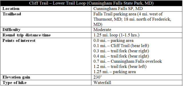 Cliff Trail Lower Trail Cunningham Falls Loop hike information