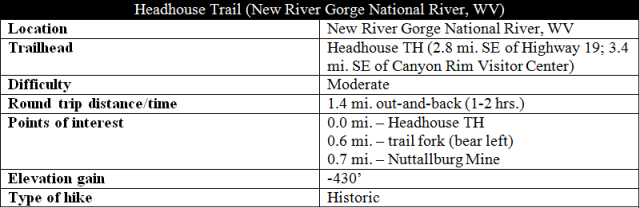 Headhouse Trail hike New River Gorge Nuttallburg mine information