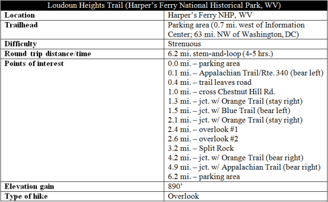 Loudoun Heights Trail hike Harpers Ferry information distance