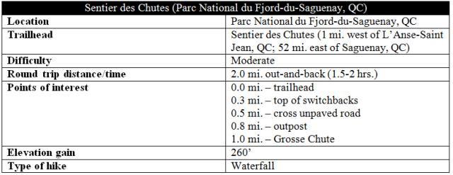 Sentier des Chutes Parc national Fjord du Saguenay trail route information