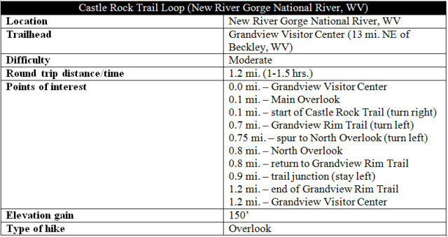 Castle Rock Trail Grandview Rim hike information New River Gorge West Virginia
