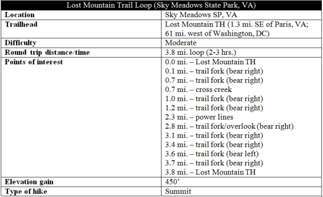 Lost Mountain Trail hike Sky Meadows State Park information
