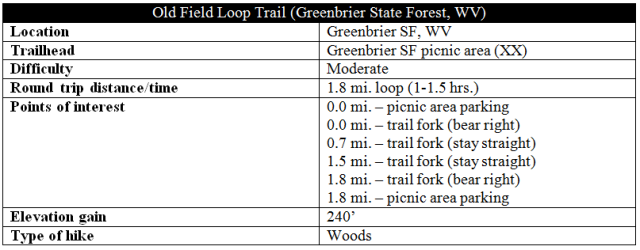 Old Field Loop Trail Greenbrier State Forest hike information