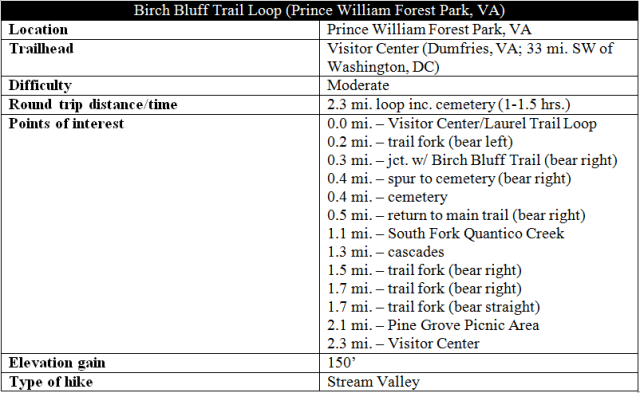 Birch Bluff Trail Loop hike information Prince William Forest Park