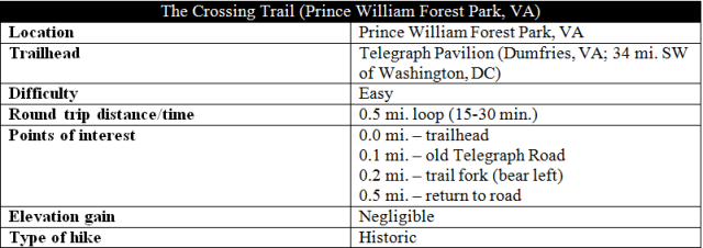 The Crossing Trail hike information Prince William Forest Park