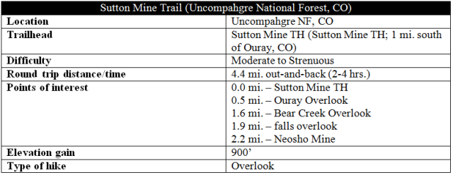 sutton-mine-trail-hike-information-ouray