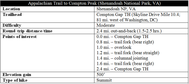 compton-peak-appalachian-trail-hike-information-shenandoah