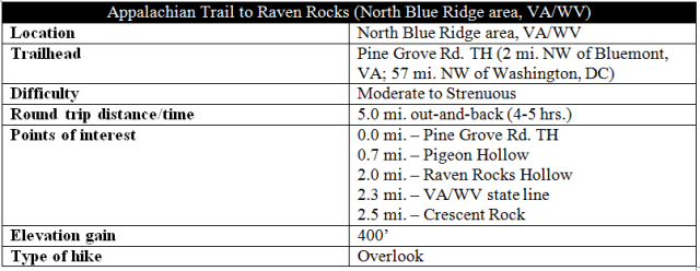 appalachian-trail-to-raven-rocks-hike-information