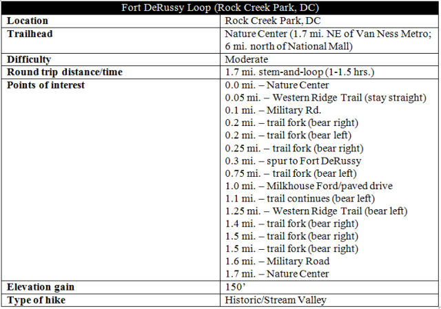 fort-derussy-loop-trail-rock-creek-park-hike-information-dc