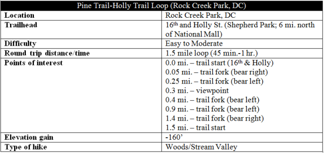 holly-trail-pine-trail-loop-rock-creek-park-information-hike