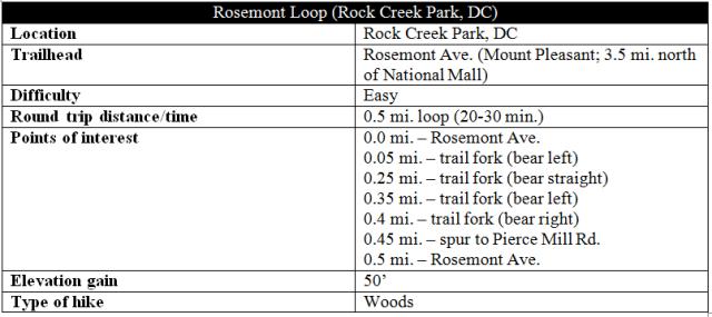 rosemont-loop-trail-rock-creek-park-information-hike