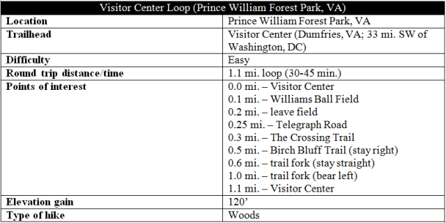 visitor-center-loop-prince-william-forest-park-hike-information