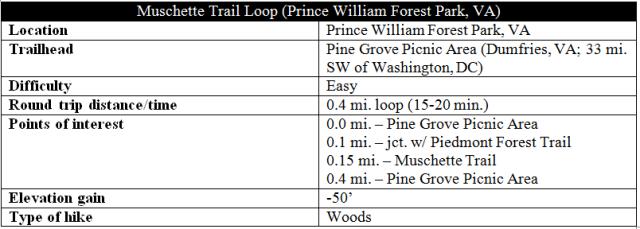 muschette-trail-prince-william-forest-park-hike-information
