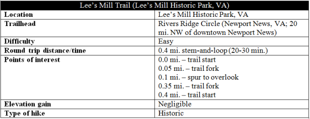 Lee's Mill Trail hike information Newport News Civil War