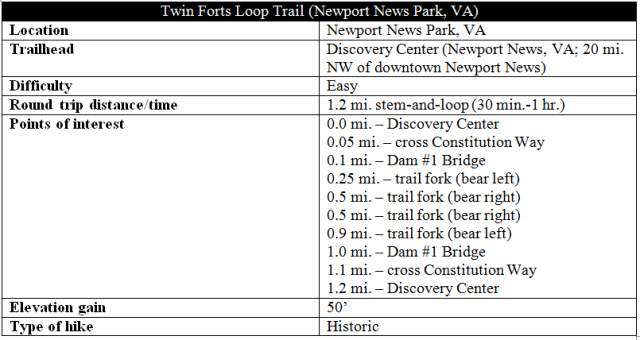 Twin Forts Loop Trail hike information Newport News Park