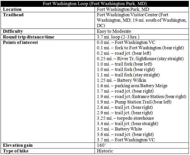 Fort Washington Loop trail hike information