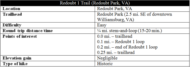 Redoubt 1 trail Redoubt Park Civil War hike information