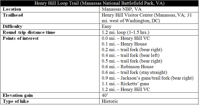 Henry Hill Loop Trail hike information Manassas