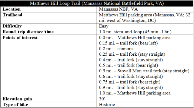 Matthews Hill Loop Trail hike information Manassas