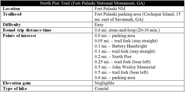 North Pier Trail Fort Pulaski hike information