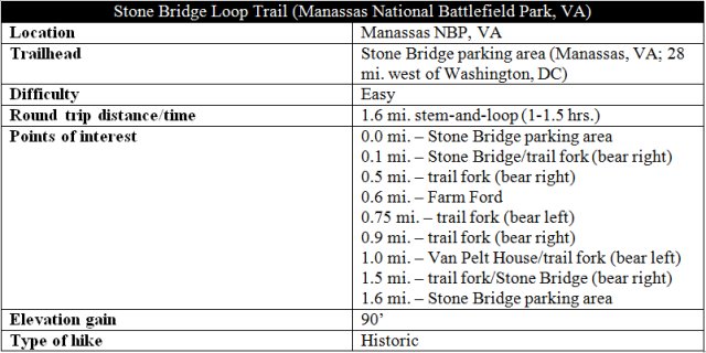 Stone Bridge Loop Trail hike information Manassas