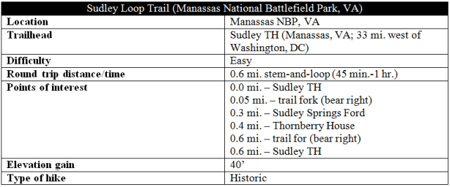 Sudley Loop Trail Manassas hike information