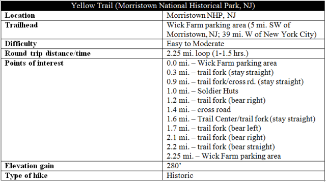 Yellow Trail Morristown NHP hike information