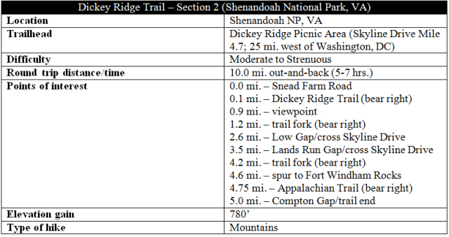 Dickey Ridge Trail Shenandoah hike information part 2