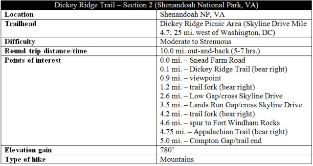 Dickey Ridge Trail Shenandoah hike information part 2
