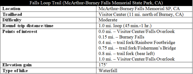 Falls Loop Trail Burney Falls hike information