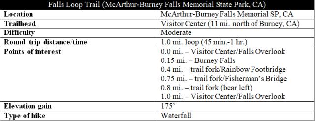 Falls Loop Trail Burney Falls hike information