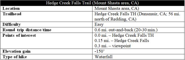 Hedge Creek Falls Trail hike information