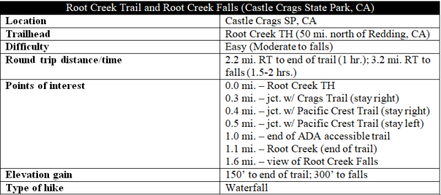 Root Creek Trail Root Creek Falls Castle Crags hike information