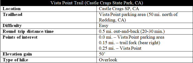 Vista Point Trail Castle Crags hike information