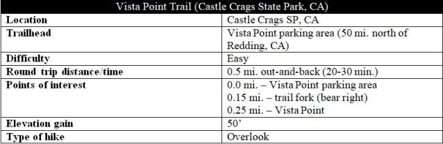 Vista Point Trail Castle Crags hike information