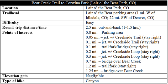 Bear Creek Trail Lair o the Bear Park hike information