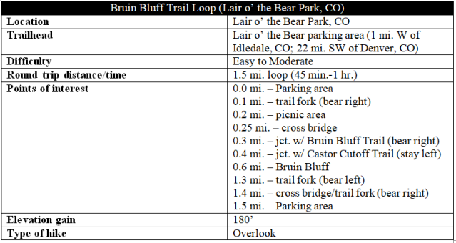 Bruin Bluff Trail hike information