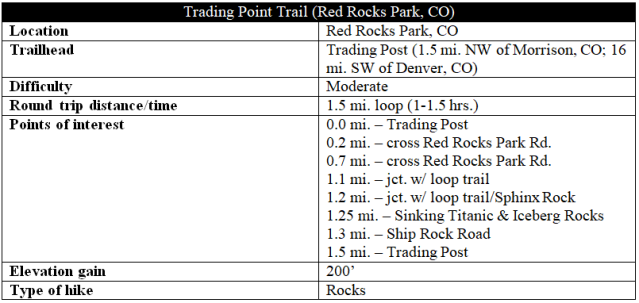 Trading Post Trail hike information Red Rocks Park