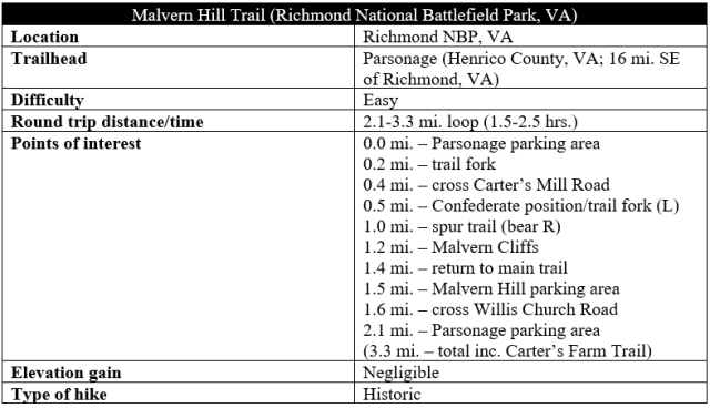 Malvern Hill Trail hike information
