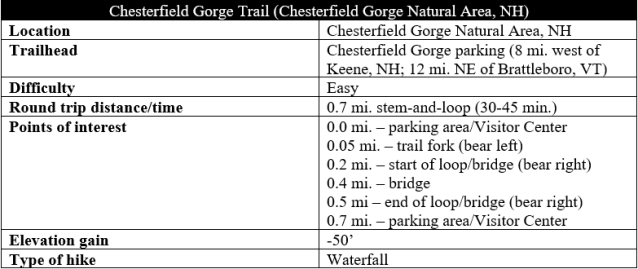 Chesterfield Gorge trail information