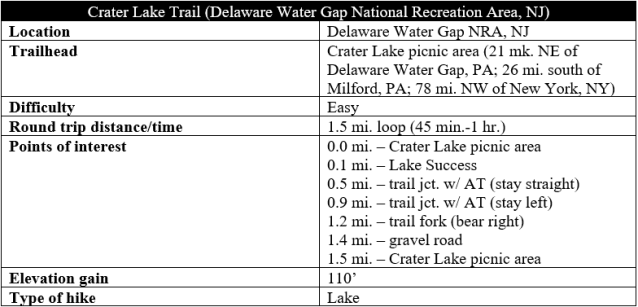 Crater Lake Trail Delaware Water Gap hike information