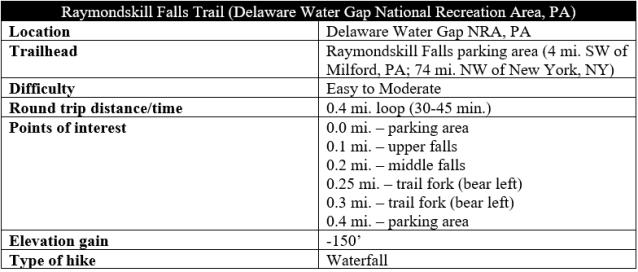 Raymondskill Falls Trail hike information
