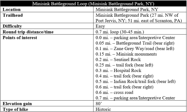 Minisink Battleground loop hike information