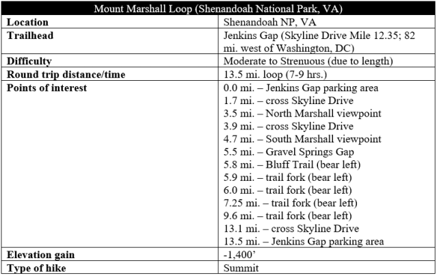 Mount Marshall Loop Bluff Trail hike information Shenandoah