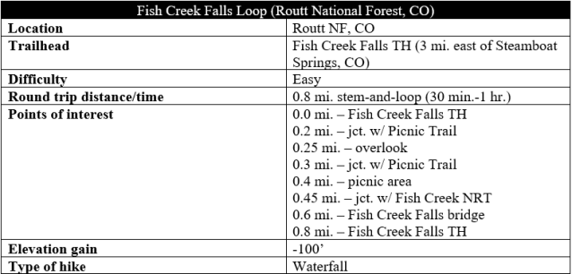 Fish Creek Falls Trail hike information