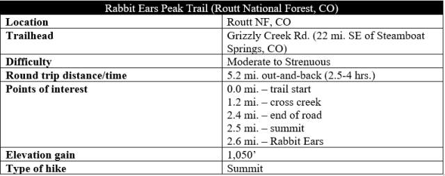 Rabbit Ears Peak Trail hike information Routt National Forest