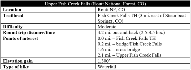 Steamboat-Springs-Upper-Fish-Creek-Falls-trail-hike-information-Routt-National-Forest