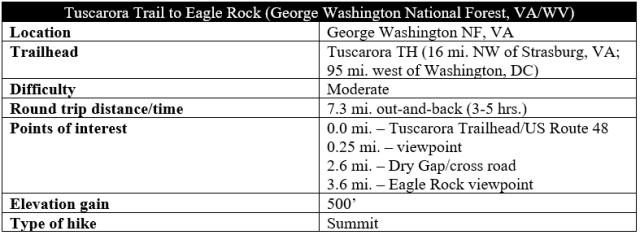 Tuscarora Trail to Eagle Rock hike information